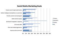 Marketing Goals, Marketing Plan, Social Media Marketing, Digital Marketing, Display Advertising, Digital Technology, It Works, Tips, Blog