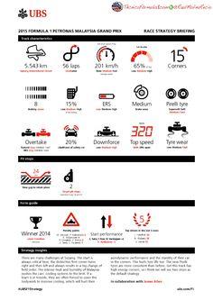 [Infografía] Estadísticas vitales para el Gran Premio de Malasia F1 2015
