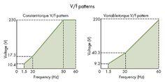 Different V/f Patterns