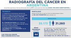 #Cómo es el mapa de investigación del cáncer en Argentina - Infobae.com: Infobae.com Cómo es el mapa de investigación del cáncer en…
