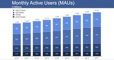 Facebook beats in Q3 with $4.7B profit and 2.07B users despite Russias shadow