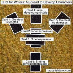 Tarot for Writers: A Spread to develop characters. More details: http://happyfishtarot.com/blog/tarot-spreads-for-writing/