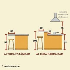 barras de cocina qué altura es la correcta 1