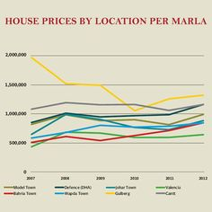 Here are some details about the house prices (per Marla) in Lahore.