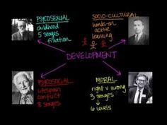 Four key milestones in development of cognitive psychology