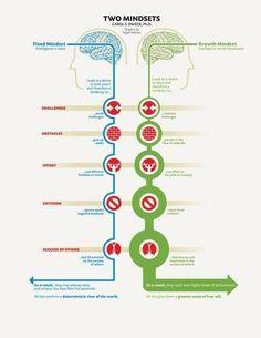 Een growthmindset dat is wat we willen bereiken in het onderwijs. #denken #doen #voelen