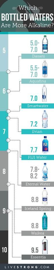 Which Bottled Waters Are More Alkaline?