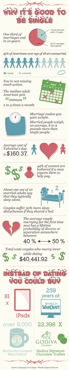 This in no way reflects my feelings about marriage. Just thought it was a good example of an Infographic!