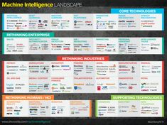 Great Machine Learning Infographics - Data Science Central - dataviz data visualization