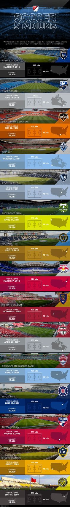 "The soccer-primary (I hate ""soccer-specific"") stadiums joining MLS ever since the Columbus Crew broke away from gargantuan gridiron stadiums in the late '90s and revitalized American sporting architecture."