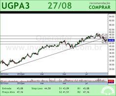 ULTRAPAR - UGPA3 - 27/08/2012 #UGPA3 #analises #bovespa