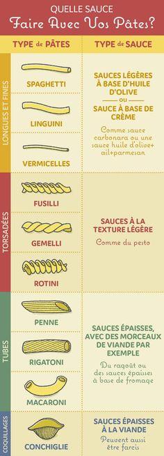 Choisir la sauce que vous mettrez avec vos pâtes est évidemment une affaire de goût. Mais voici quelques conseils utiles pour des combinaisons réussies. Par exemple, une sauce légère et texturée comme le pesto se marie particulièrement bien avec les rotini ou fusilli, parce que la sauce peut bien s'accrocher aux spirales des pâtes.