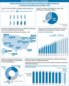 The Role of Medicare Advantage. JAMA. 2014;312(10):990. doi:10.1001/jama.2014.10090.