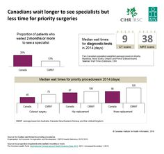 Canadians wait longer to see specialists but less time for priority surgeries