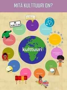 Mitä kulttuuri on? Organizing, Organization, Geography, Classroom, Science, Map, Tools, Education, Poster