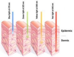 red light therapy - Google Search
