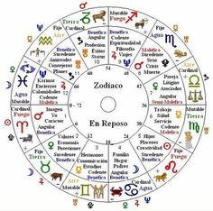 Signos do zodíaco e astroligia: знаки зодиака, астрология znaki zodiaka, astrologi. Chakras, Tarot, Native American Zodiac, Zodiac Signs Taurus, Virgo, Astrology And Horoscopes, Birth Chart, Study Tips, Reiki