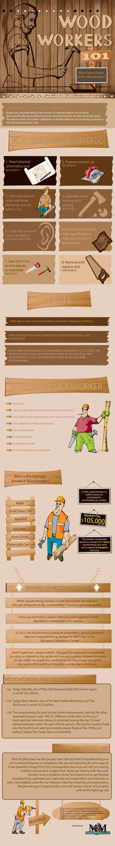 This infographic is all about woodworking facts. Its a clear and informative post for you.