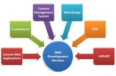 Software development, Application development, Website Designing, SEO Services