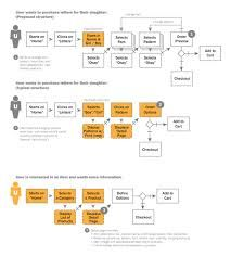 task flow에 대한 이미지 검색결과