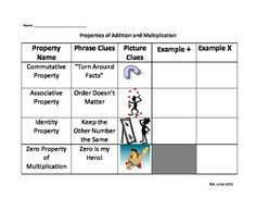 Properties of Addition and Multiplication Graphic Organizer