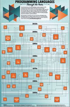 Programming languages through the years. DailyInfoGraphics