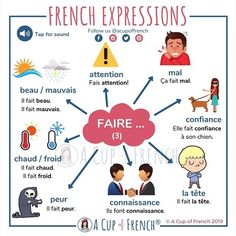 The French verb FAIRE is used in many expressions in French. Learn a few of these expressions with this infographic. French Verbs, French Grammar, French Phrases, French Flashcards, French Worksheets, French Expressions, French Language Lessons, Spanish Lessons, Spanish Language