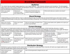 Marketing Plan Template Best Of What are 21 Content Marketing Strategy Questions to ask Marketing Strategy Template, Digital Marketing Plan, Content Marketing Strategy, Online Marketing, Marketing News, Digital Strategy, Media Marketing, Advertising Strategies, Business Plan Template