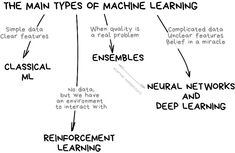 Machine Learning for Everyone Decision Tree, Types Of Machines, Deep Learning, Self Driving, Data Analytics, Neurons, Simple Words, Data Science, Big Data
