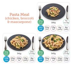 Pasta Recipes, Chicken Recipes, Portion Sizes, Calorie Counter, Nutritional Value, Gestational Diabetes, Blood Sugar, Foods, Meals