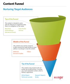 social-media-stra... #SocialMedia Optimizing the B2B Content Marketing Funnel: Turning Contacts into Clients | Social Media Today