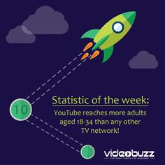 What's your target demographic? How are you reaching them now? Ever considered #video?