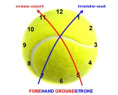 Racquet contact on the back of the ball for cross-court and/or inside-out tennis forehand.