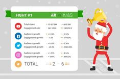 Christmas Fights 2.0: How Brands Battle On Social Media to Win the Holiday Rush #brands #socialmedia #holidayrush