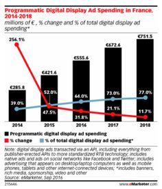 eMarketer prévoit une augmentation de 30% des dépenses publicitaires en programmatique en France en 2016, soit 555,65 millions d'euros. Les achats programmatiques représentent ainsi les 2/3 des dépenses en Display. #France #Publicité #Programmatique