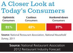Today's Consumers: Optimistic, Cautious, or Hunkered-down