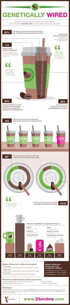 Coffee & Your Body {Infographic} - Best Infographics
