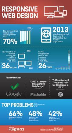 Responsive Web Design #Infographic
