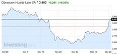 OHL recupera la confianza del mercado y sube un 94% en Bolsa: los bajistas salen del capital
