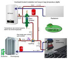 bivalent voorbeeld warmtepomp, ketel en openverdeler combinatie Central Heating, Heat Pump, Plumbing, Interior And Exterior, Building A House, Home Improvement, Technology, Tips, Pump