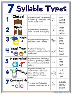 Free handout and classroom Syllable Types. Free handout and classroom posters! Phonics Rules, Phonics Words, Teaching Phonics, Teaching Language Arts, Speech And Language, Spelling Rules, Jolly Phonics, How To Teach Phonics, Reading Activities