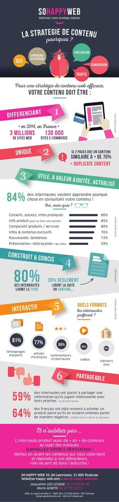 Infographie - Stratégie de contenu web - So Happy Web - Content strategy meet up 13 novembre 2014 by SO HAPPY WEB via slideshare