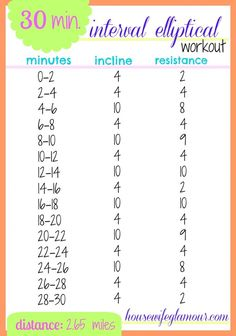 interval elliptical workout (not sure where they got 2.65 mi from, but my TOTAL MILEAGE was 2.30 mi)