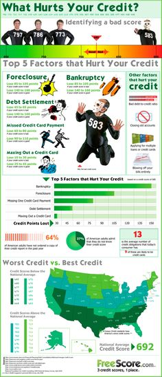 What Hurt's Your Credit (need this in my office for people to see)