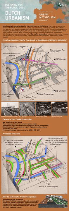 WEEK 4: Urban Metabolism on the example of Bangkok Traffic Flow congestion.