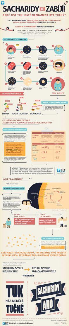 Infografika: Proč a jak tloustneme!