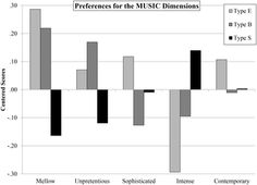 Fig 1. Mean Preferences for the MUSIC Dimensions by Cognitive 'Brain Type'.