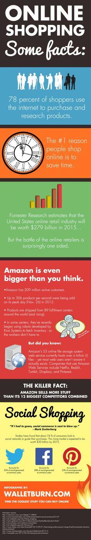 Einige Fakten zu E-Commerce & Social Shopping Seo Marketing, Social Media Marketing, Digital Marketing, Power Of Social Media, Social Media Tips, E Commerce, Business Studies, Twitter S, People Online