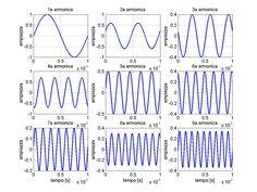 Risultati immagini per somma di onde armoniche Radio Frequency, Ham Radio, Messages, Text Posts, Text Conversations