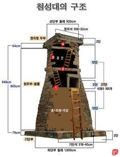 첨성대의 구조와 내부 모습 경주시 인왕동(속명-비두골)에 있는 첨성대는 국보 31호다. 현존하는 동양 최고... Gyeongju, Sense Of Life, Education Architecture, Exhibition, Korean Art, Korean Traditional, National Treasure, World History, South Korea